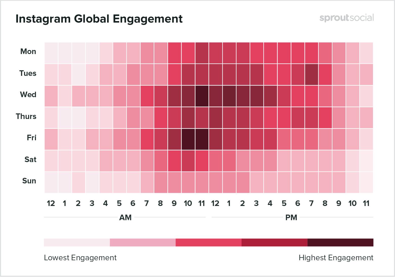 روشهای تبلیغ پیج اینستاگرام > بهترین زمان تولید محتوا برای اینستاگرام - ساناست